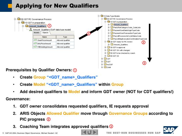 Applying for New Qualifiers