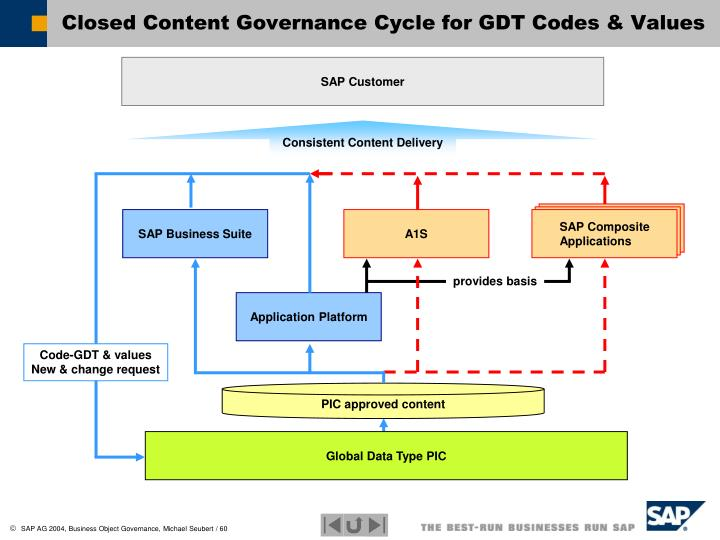Closed Content Governance Cycle for GDT Codes & Values