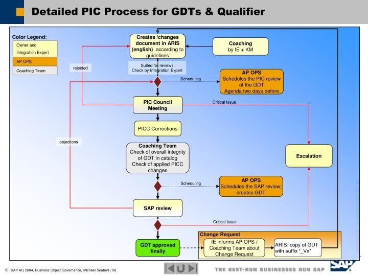 Detailed PIC Process for GDTs & Qualifier