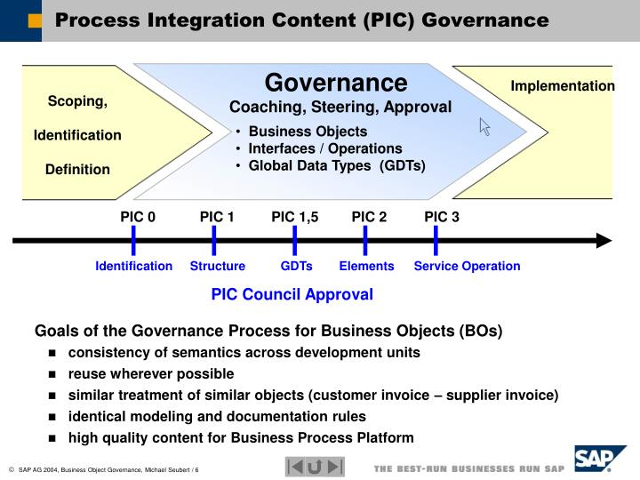Goals of the Governance Process for Business Objects (BOs)