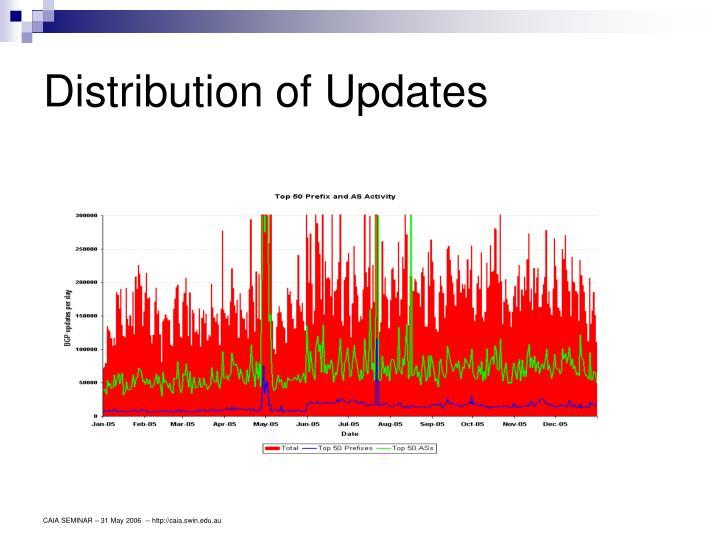 Distribution of Updates