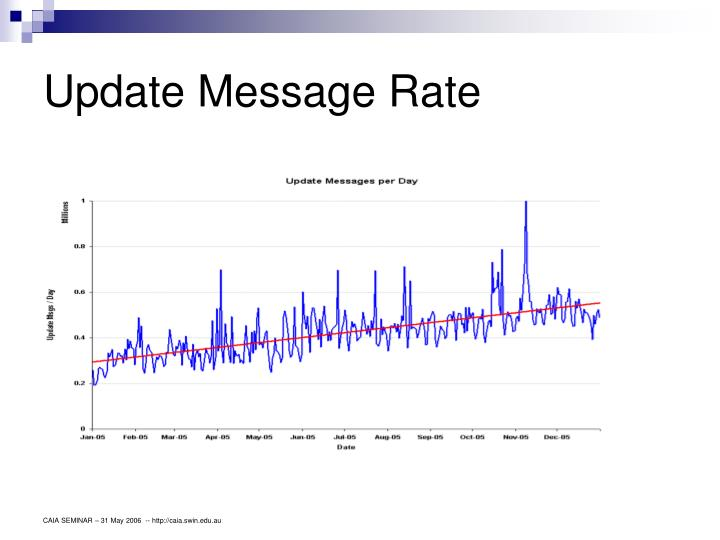 Update Message Rate