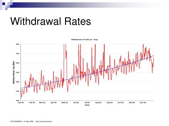 Withdrawal Rates