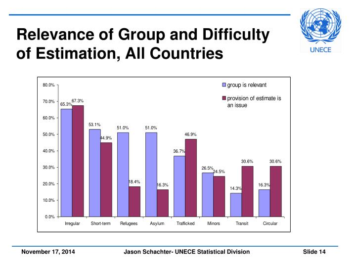 Relevance of Group and Difficulty of Estimation, All Countries