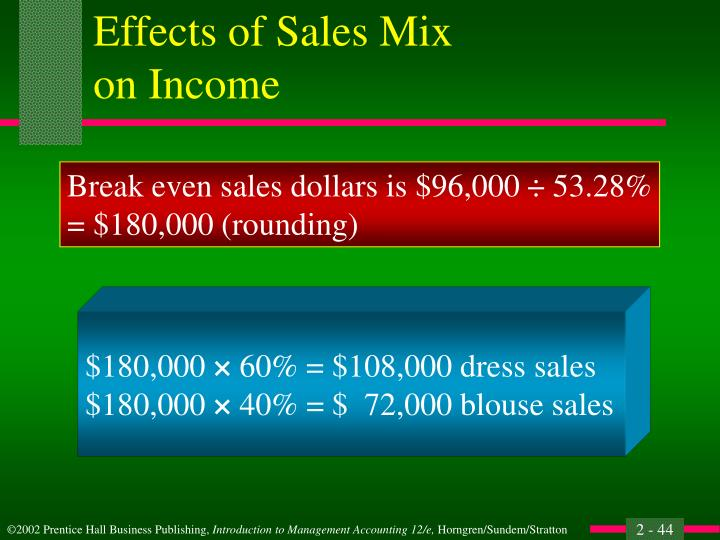 Effects of Sales Mix
