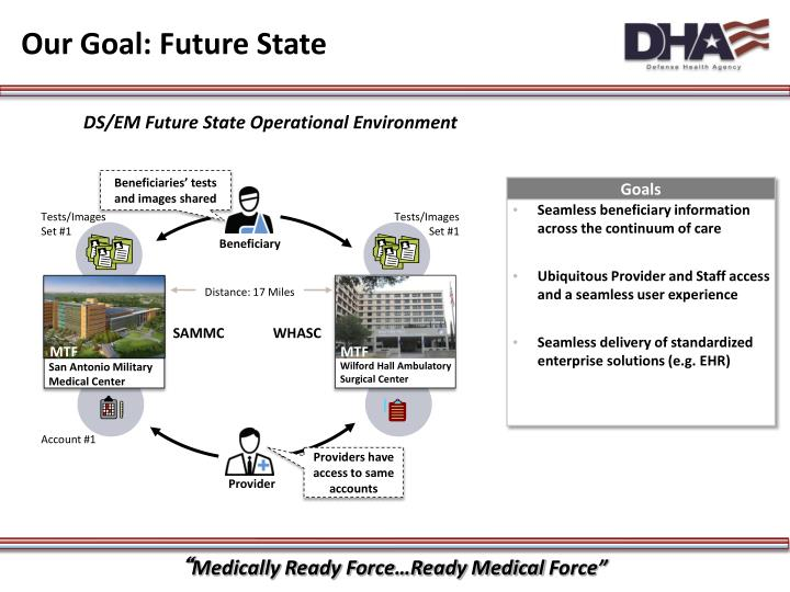 Our Goal: Future State