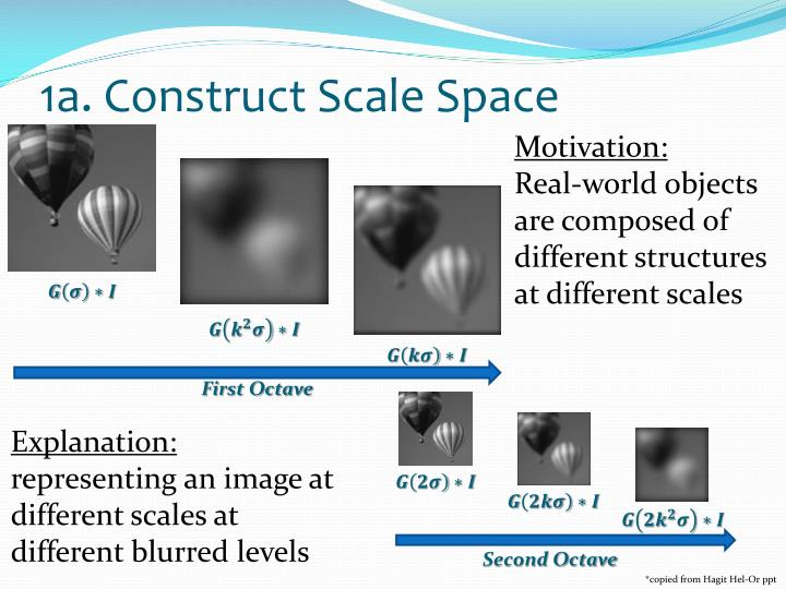 1a. Construct Scale Space