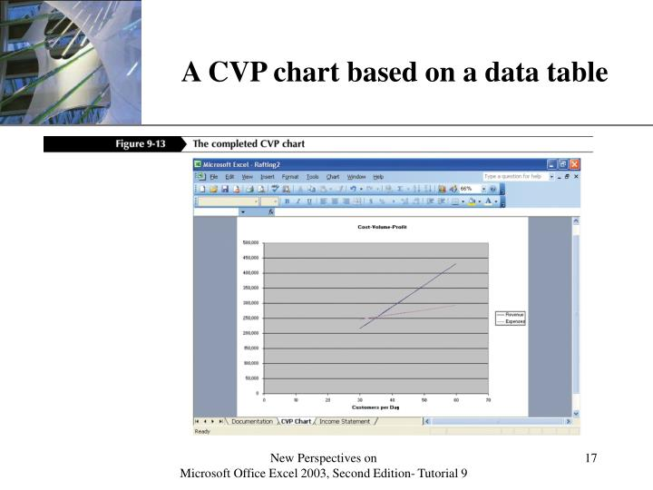A CVP chart based on a data table