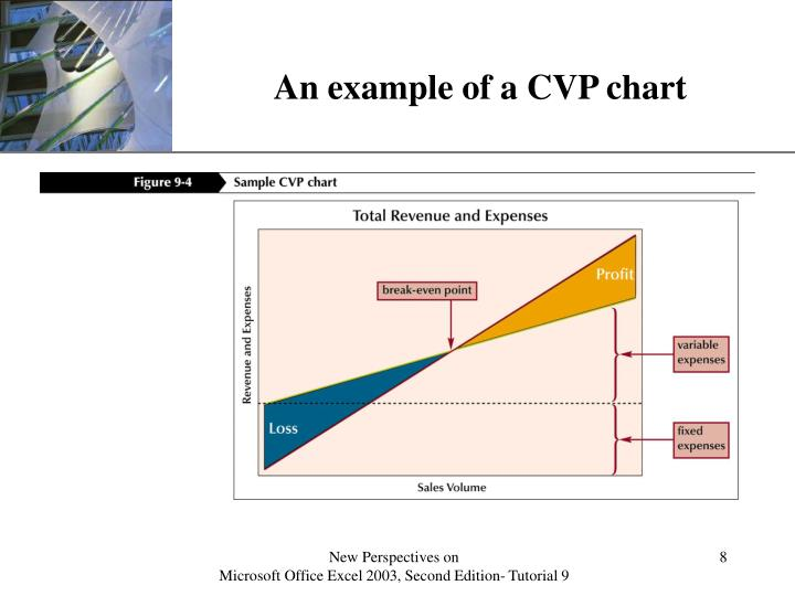 An example of a CVP chart