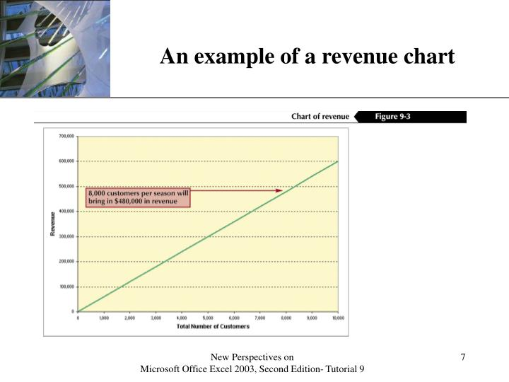 An example of a revenue chart