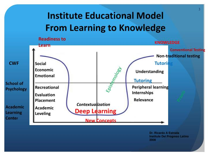 Institute educational model from learning to knowledge