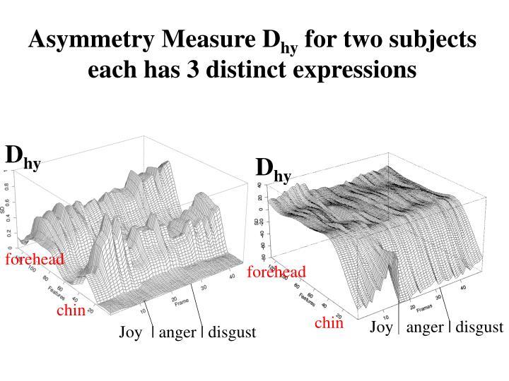 Asymmetry Measure D
