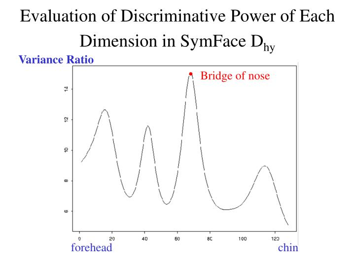 Evaluation of Discriminative Power of Each Dimension in SymFace D
