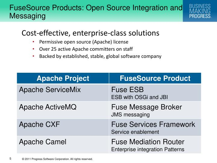 FuseSource Products: Open Source Integration and Messaging