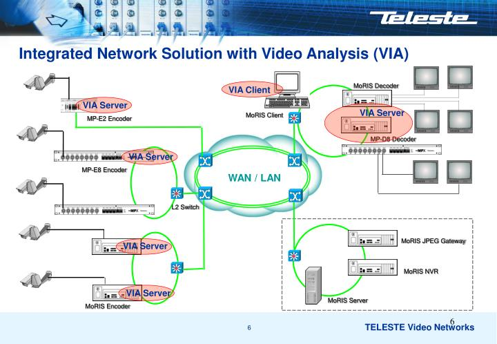 Integrated Network Solution with Video Analysis (VIA)