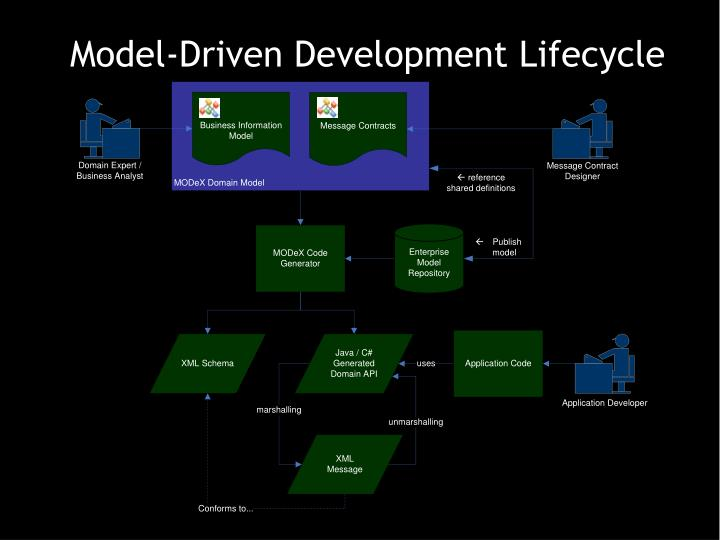 Model-Driven Development Lifecycle
