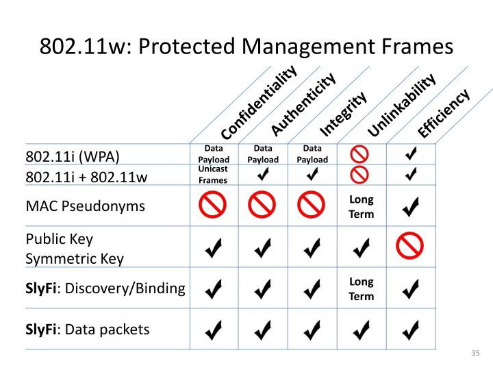 802.11w: Protected Management Frames