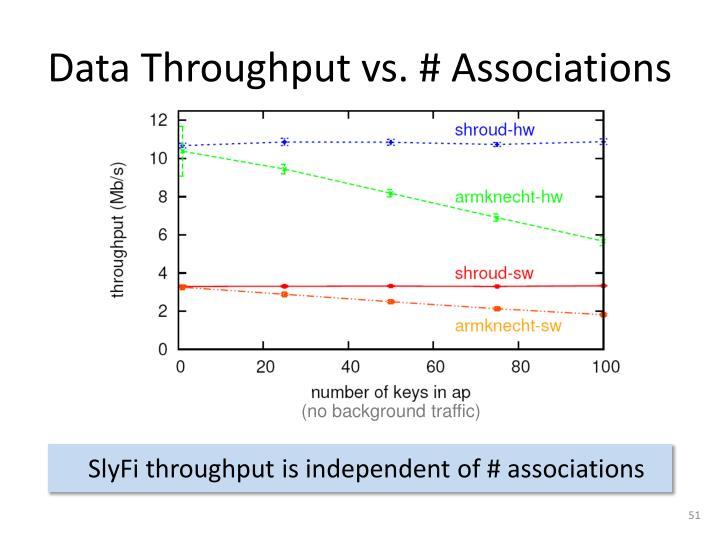 Data Throughput vs. # Associations