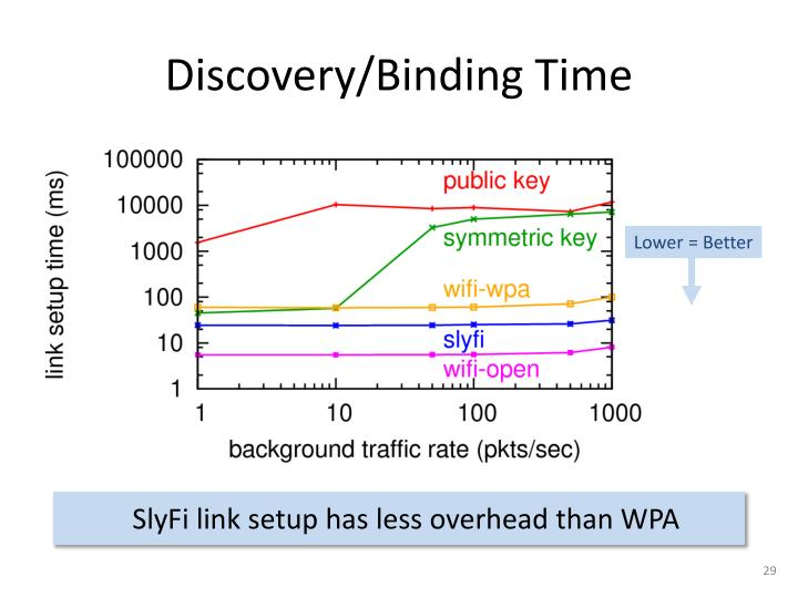 Discovery/Binding Time