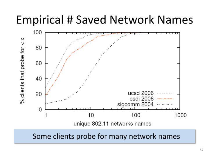 Empirical # Saved Network Names
