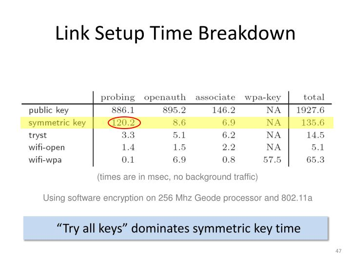 Link Setup Time Breakdown
