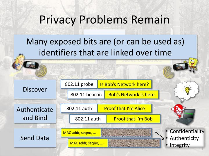 Privacy Problems Remain