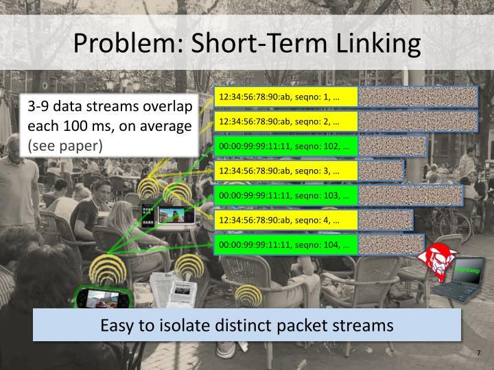 Problem: Short-Term Linking