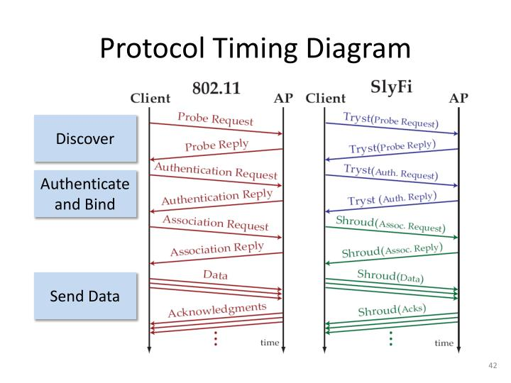 Protocol Timing Diagram