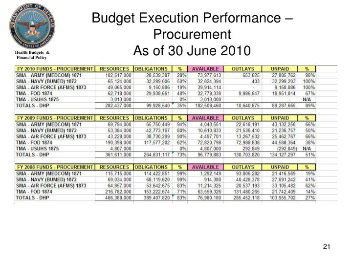 Budget Execution Performance –
