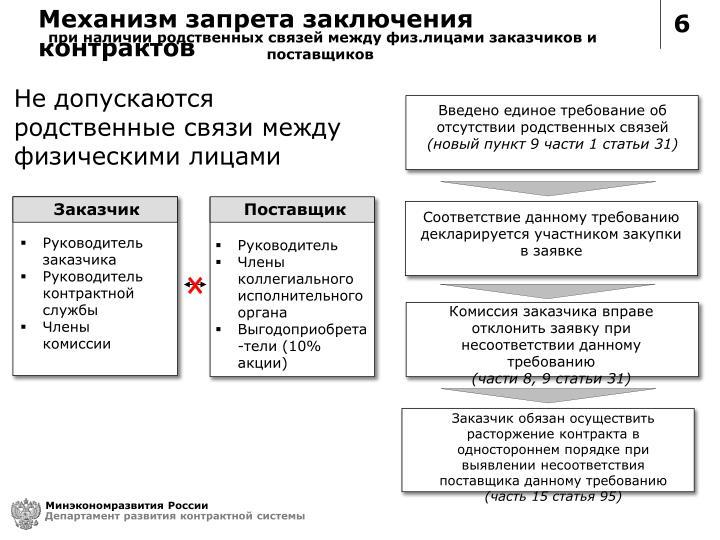 Механизм запрета заключения контрактов