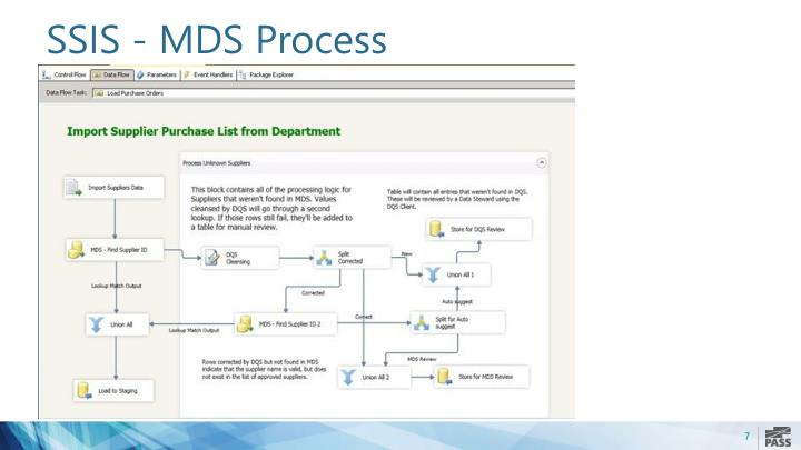 SSIS - MDS Process