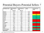 potential buyers potential sellers