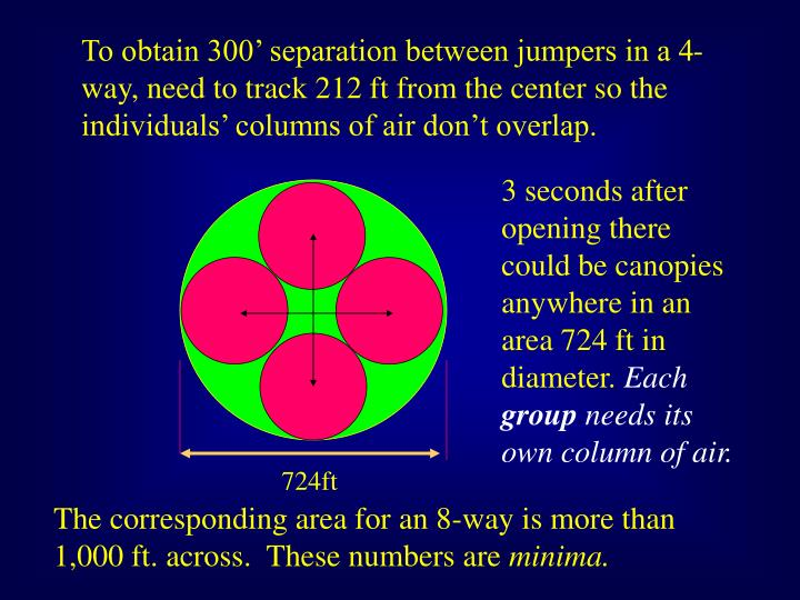 To obtain 300' separation between jumpers in a 4-way, need to track 212 ft from the center so the individuals' columns of air don't overlap.