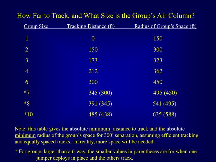 How Far to Track, and What Size is the Group's Air Column?