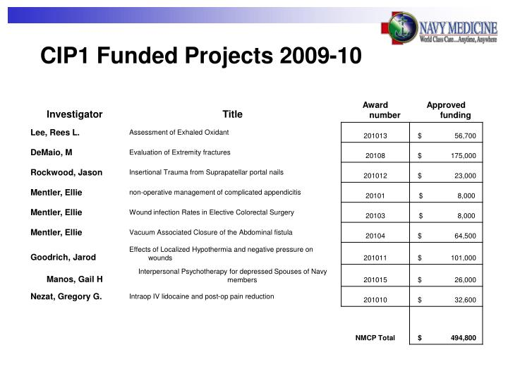CIP1 Funded Projects 2009-10