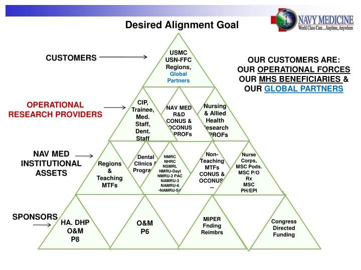 Desired Alignment Goal