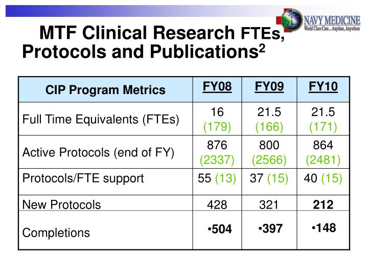 MTF Clinical Research