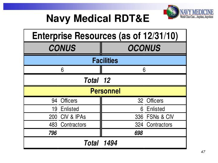 Navy Medical RDT&E