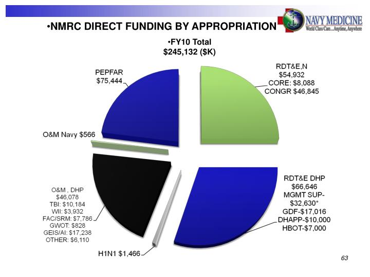 NMRC DIRECT FUNDING BY APPROPRIATION
