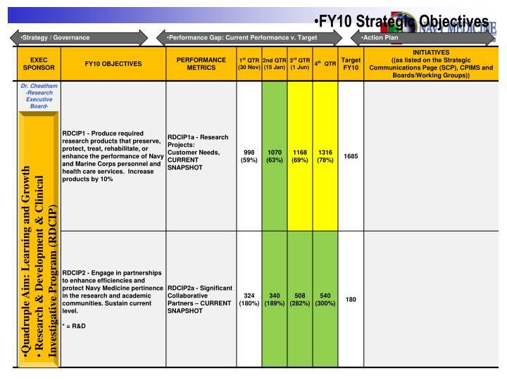 FY10 Strategic Objectives