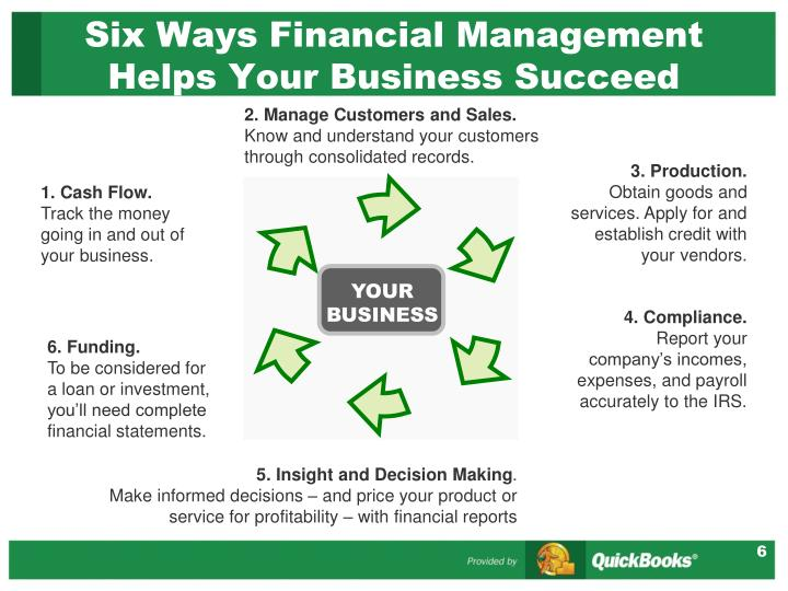 Six Ways Financial Management Helps Your Business Succeed