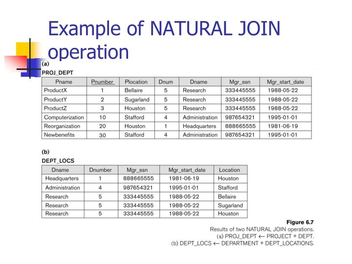 Example of NATURAL JOIN operation