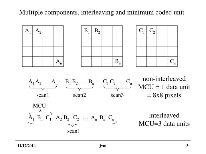 Multiple components, interleaving and minimum coded unit