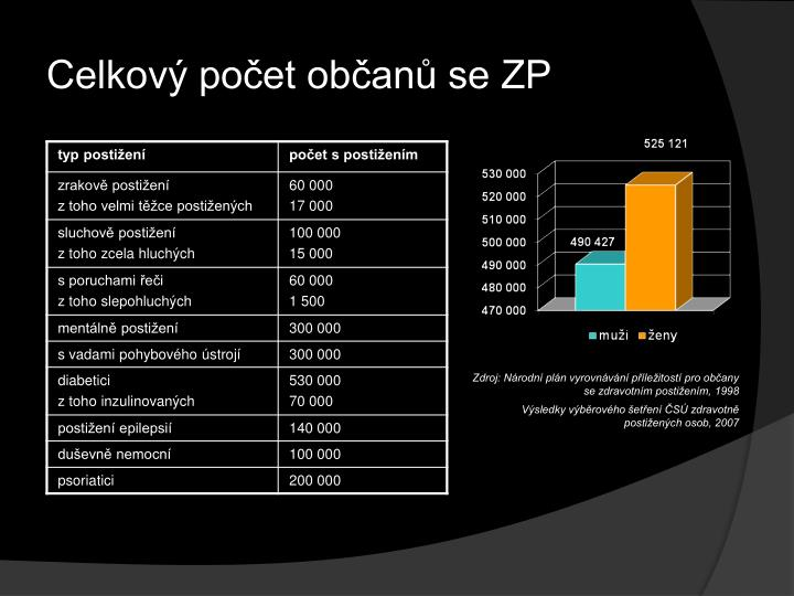 Celkový počet občanů se ZP