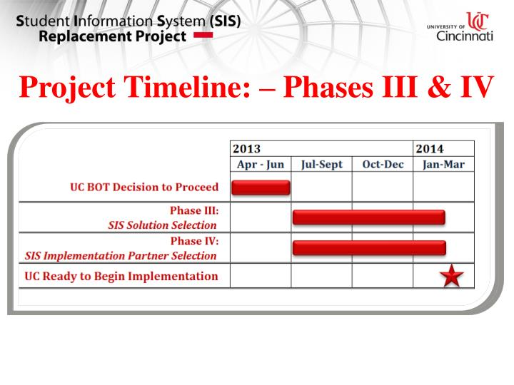 Project Timeline: – Phases III & IV