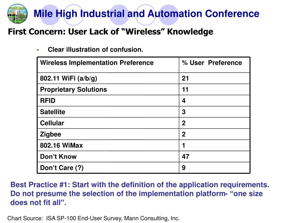 PPT - WHY Wireless Wire PowerPoint Presentation - ID:6735381