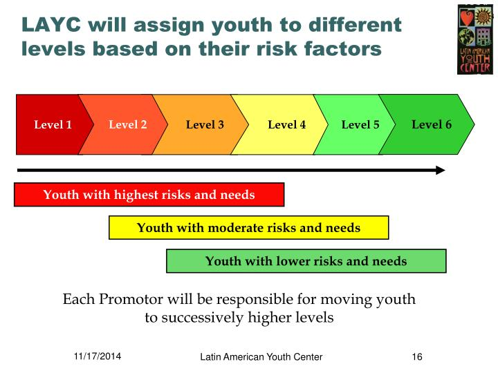 LAYC will assign youth to different levels based on their risk factors