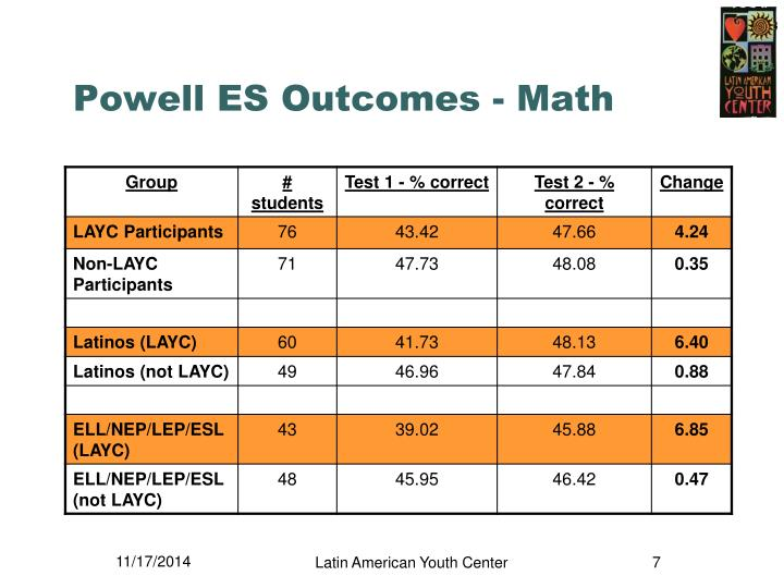 Powell ES Outcomes - Math