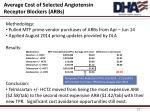 average cost of selected angiotensin receptor blockers arbs