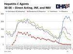 hepatitis c agents 30 de direct acting inf and rbv